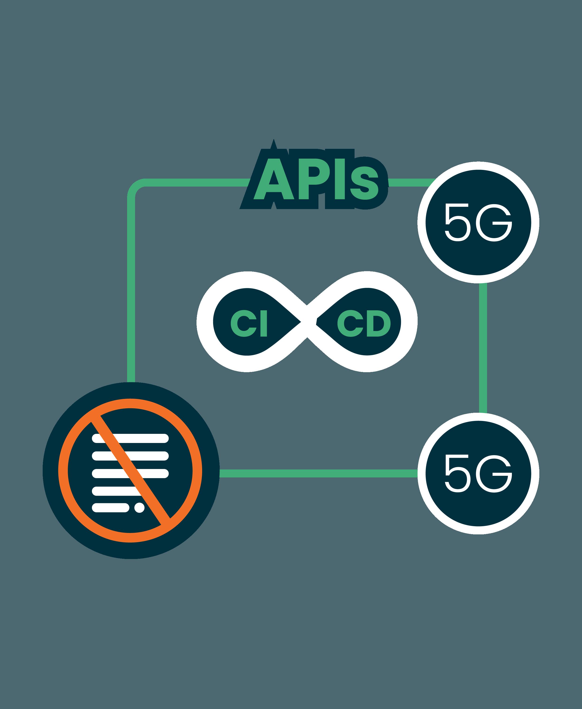 no-script-automation---enables-ci/cd
